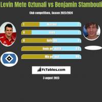 Levin Mete Oztunali vs Benjamin Stambouli h2h player stats