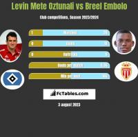Levin Mete Oztunali vs Breel Embolo h2h player stats