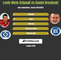 Levin Mete Oztunali vs Daniel Brosinski h2h player stats
