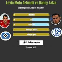 Levin Mete Oztunali vs Danny Latza h2h player stats