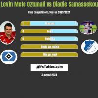 Levin Mete Oztunali vs Diadie Samassekou h2h player stats