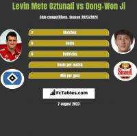 Levin Mete Oztunali vs Dong-Won Ji h2h player stats