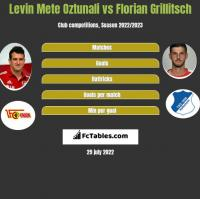 Levin Mete Oztunali vs Florian Grillitsch h2h player stats