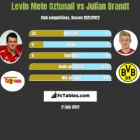 Levin Mete Oztunali vs Julian Brandt h2h player stats
