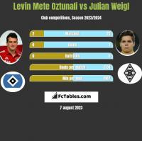 Levin Mete Oztunali vs Julian Weigl h2h player stats