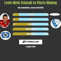 Levin Mete Oztunali vs Pierre Malong h2h player stats