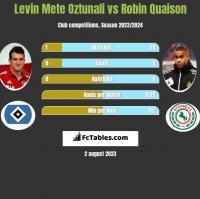 Levin Mete Oztunali vs Robin Quaison h2h player stats