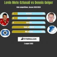 Levin Mete Oztunali vs Dennis Geiger h2h player stats