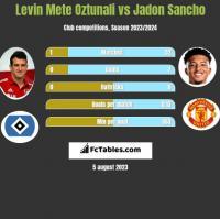 Levin Mete Oztunali vs Jadon Sancho h2h player stats