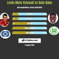 Levin Mete Oztunali vs Bote Baku h2h player stats