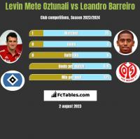 Levin Mete Oztunali vs Leandro Barreiro h2h player stats