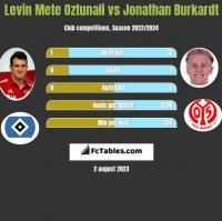 Levin Mete Oztunali vs Jonathan Burkardt h2h player stats