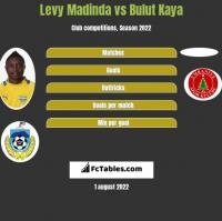 Levy Madinda vs Bulut Kaya h2h player stats