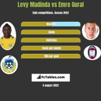 Levy Madinda vs Emre Gural h2h player stats