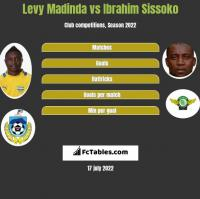 Levy Madinda vs Ibrahim Sissoko h2h player stats