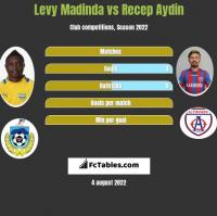 Levy Madinda vs Recep Aydin h2h player stats