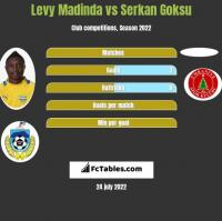 Levy Madinda vs Serkan Goksu h2h player stats