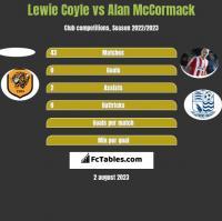 Lewie Coyle vs Alan McCormack h2h player stats