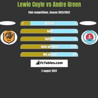 Lewie Coyle vs Andre Green h2h player stats
