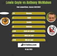 Lewie Coyle vs Anthony McMahon h2h player stats