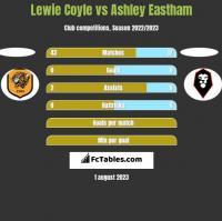 Lewie Coyle vs Ashley Eastham h2h player stats