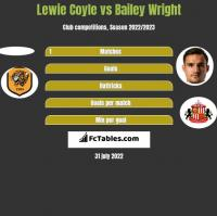 Lewie Coyle vs Bailey Wright h2h player stats