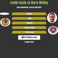 Lewie Coyle vs Barry McKay h2h player stats