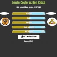 Lewie Coyle vs Ben Close h2h player stats