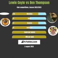 Lewie Coyle vs Ben Thompson h2h player stats