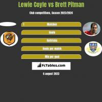 Lewie Coyle vs Brett Pitman h2h player stats