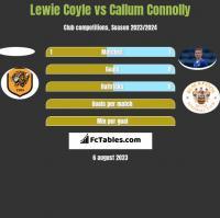 Lewie Coyle vs Callum Connolly h2h player stats