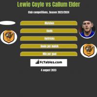Lewie Coyle vs Callum Elder h2h player stats