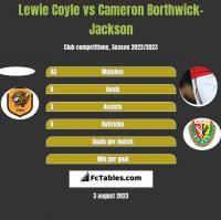 Lewie Coyle vs Cameron Borthwick-Jackson h2h player stats