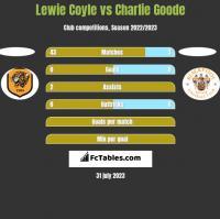 Lewie Coyle vs Charlie Goode h2h player stats