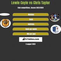 Lewie Coyle vs Chris Taylor h2h player stats
