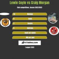 Lewie Coyle vs Craig Morgan h2h player stats