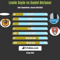 Lewie Coyle vs Daniel Berlaser h2h player stats