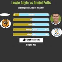 Lewie Coyle vs Daniel Potts h2h player stats