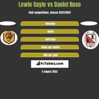 Lewie Coyle vs Daniel Rose h2h player stats