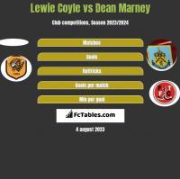 Lewie Coyle vs Dean Marney h2h player stats