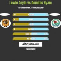Lewie Coyle vs Dominic Hyam h2h player stats