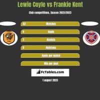 Lewie Coyle vs Frankie Kent h2h player stats