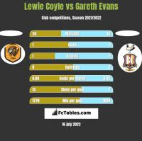 Lewie Coyle vs Gareth Evans h2h player stats