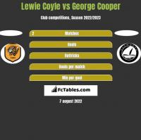 Lewie Coyle vs George Cooper h2h player stats