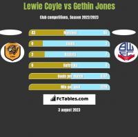 Lewie Coyle vs Gethin Jones h2h player stats