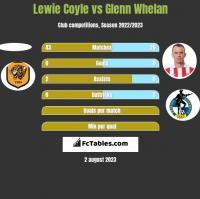 Lewie Coyle vs Glenn Whelan h2h player stats