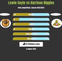 Lewie Coyle vs Harrison Biggins h2h player stats