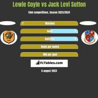 Lewie Coyle vs Jack Levi Sutton h2h player stats