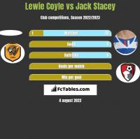 Lewie Coyle vs Jack Stacey h2h player stats