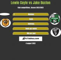 Lewie Coyle vs Jake Buxton h2h player stats
